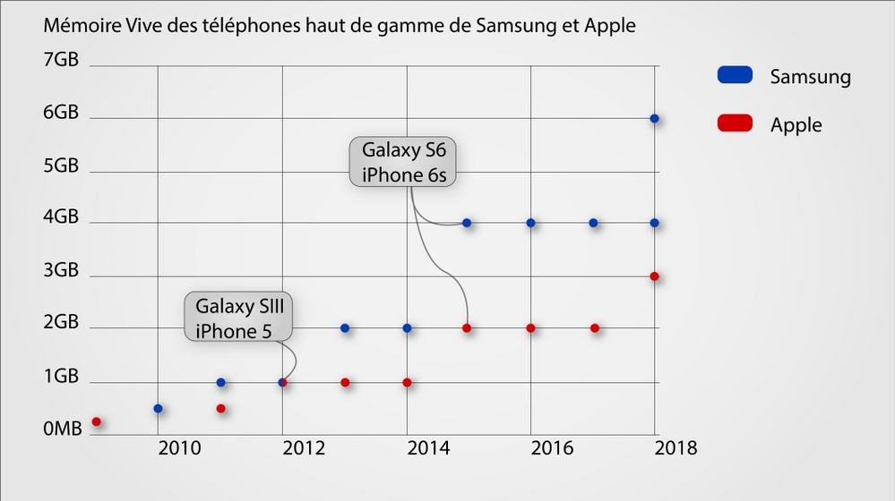 graphique samsung apple.png