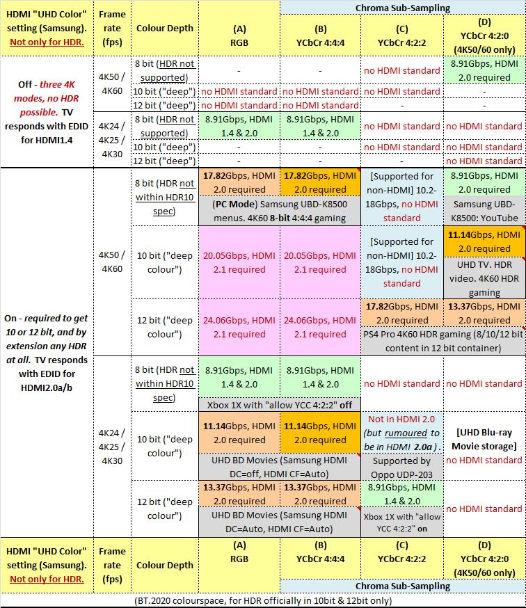 HDMI-bandwidths-chroma-bits.png