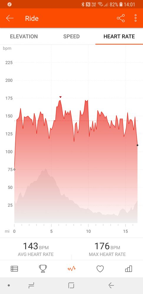 HR data shown in Strava. A direct upload of data form the gear tracker app on the watch to Strava.