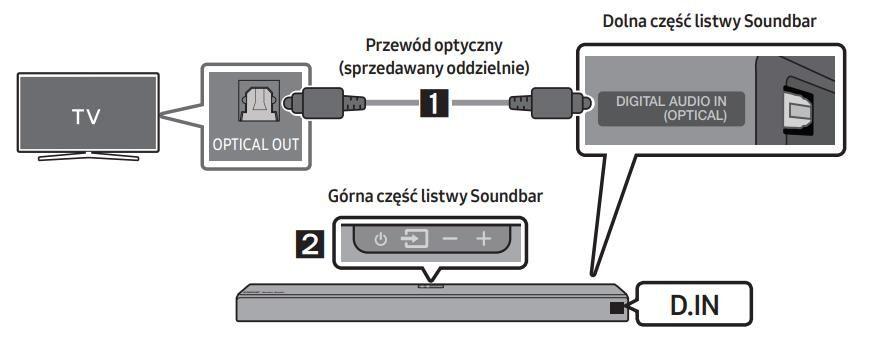 Czy możesz podłączyć soundbar do odbiornika
