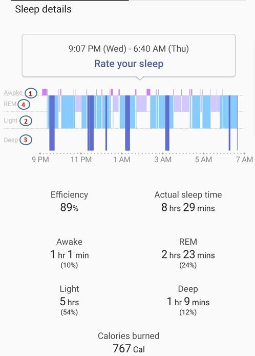 Inaccurate Ordering Sequence of Stages of Sleep in Samsung