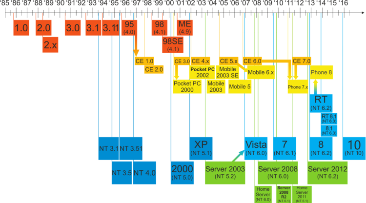 Windows_Updated_Family_Tree.png